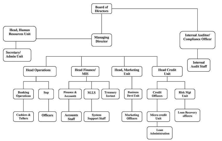 Organization chart thecheapjerseys Choice Image